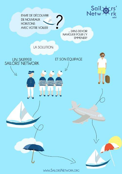 Sailors' Network - faire convoyer son voilier !